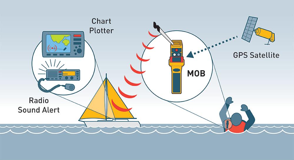 Lamda Inflatable Lifejacket Auto, 150N & 275N, SOLAS/MED with Ocean Signal MOB1, set_4534_4542